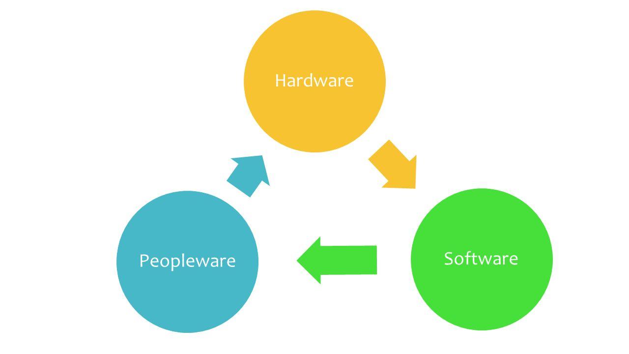 Hardware Software Peopleware
