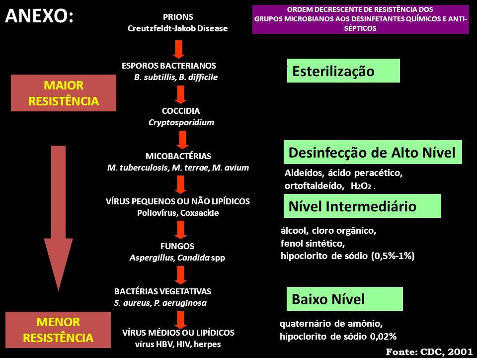 ANEXO: Esterilização Desinfecção de Alto Nível Nível Intermediário