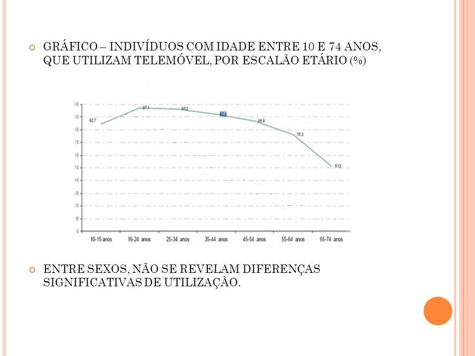 Gráfico – Indivíduos com idade entre 10 e 74 anos, que utilizam telemóvel, por escalão etário (%)
