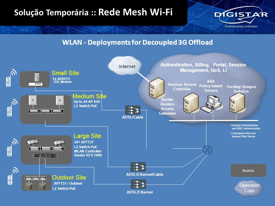 WLAN - Deployments for Decoupled 3G Offload