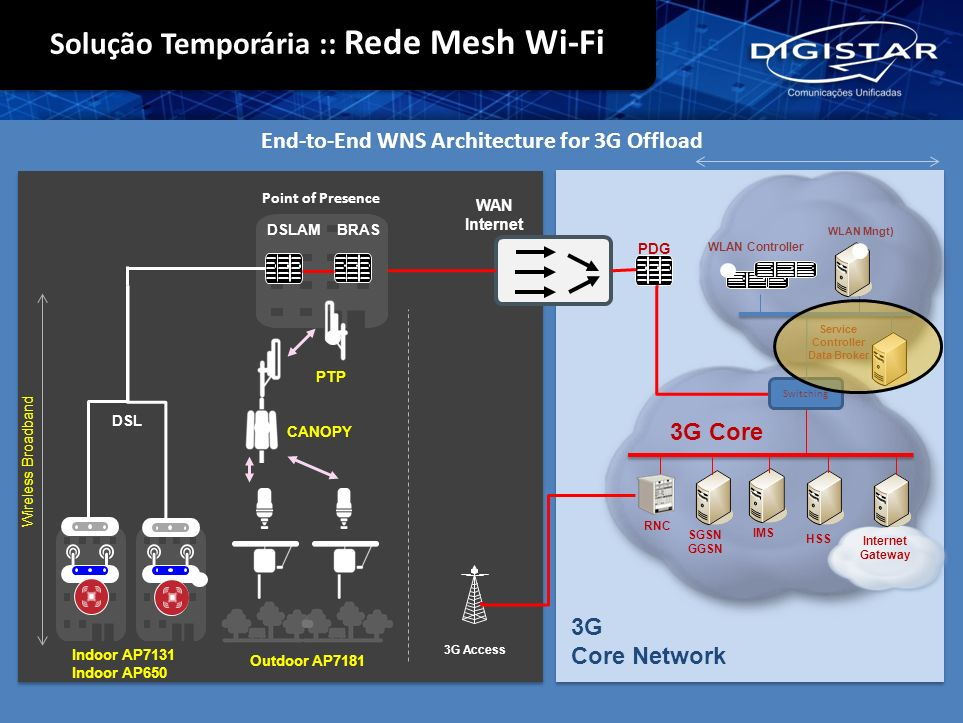 End-to-End WNS Architecture for 3G Offload