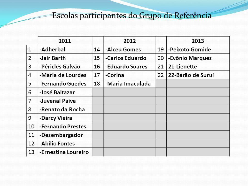 Escolas participantes do Grupo de Referência
