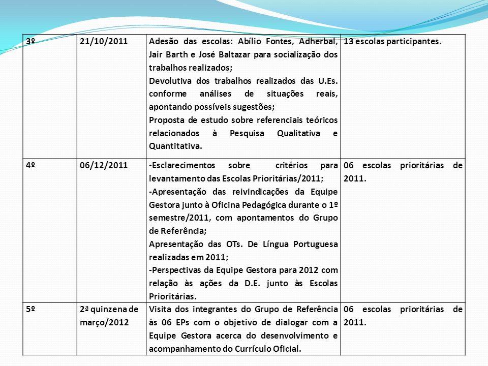3º 21/10/2011. Adesão das escolas: Abílio Fontes, Adherbal, Jair Barth e José Baltazar para socialização dos trabalhos realizados;