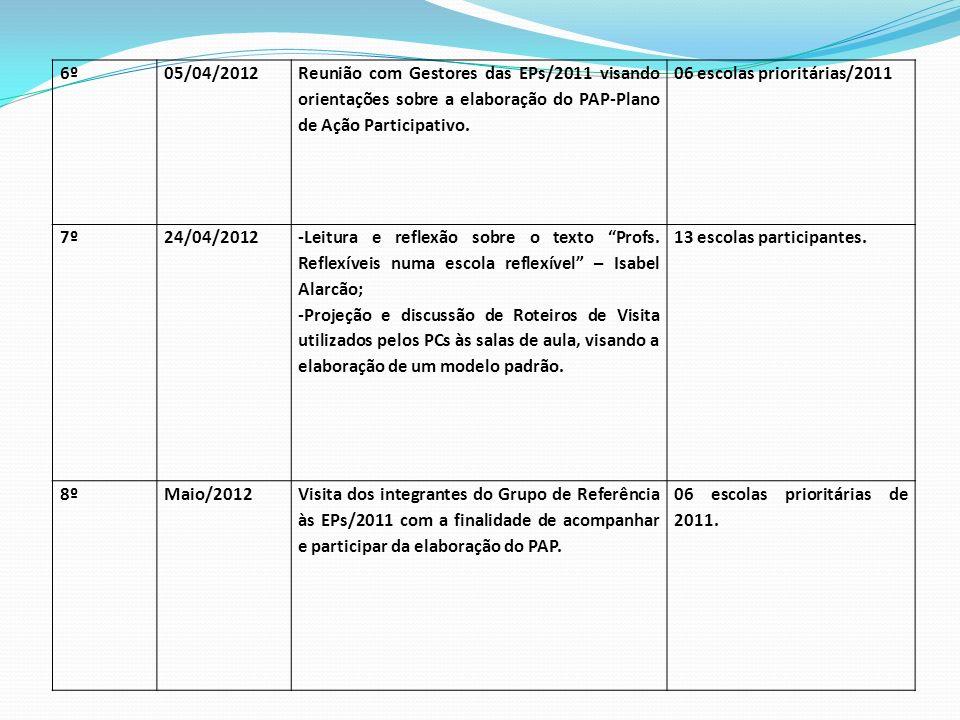 6º 05/04/2012. Reunião com Gestores das EPs/2011 visando orientações sobre a elaboração do PAP-Plano de Ação Participativo.