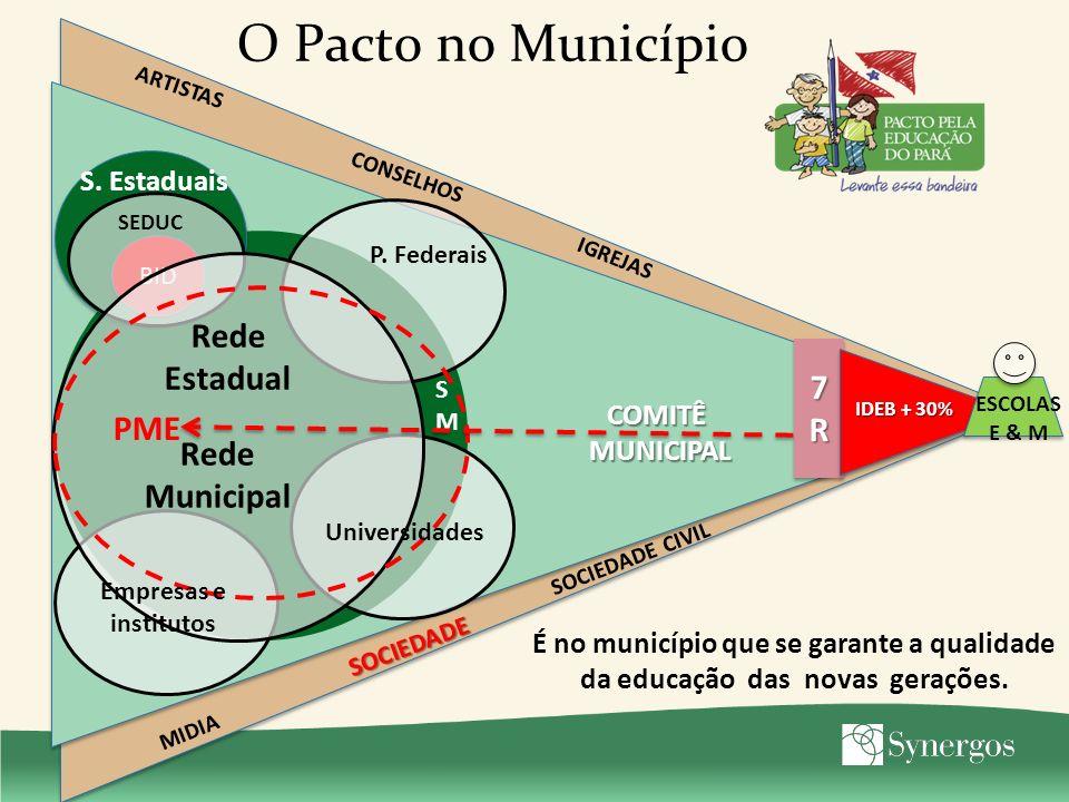 O Pacto no Município Rede Estadual 7R PME Rede Municipal S. Estaduais