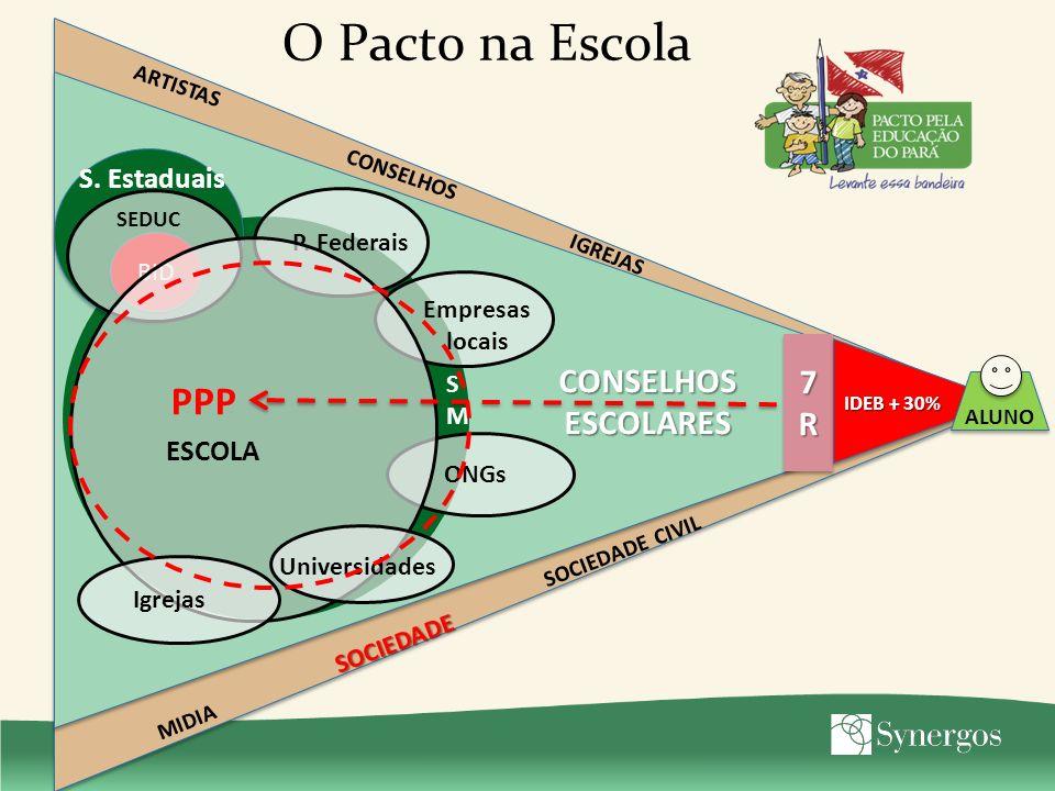O Pacto na Escola PPP 7R CONSELHOS ESCOLARES S. Estaduais ESCOLA