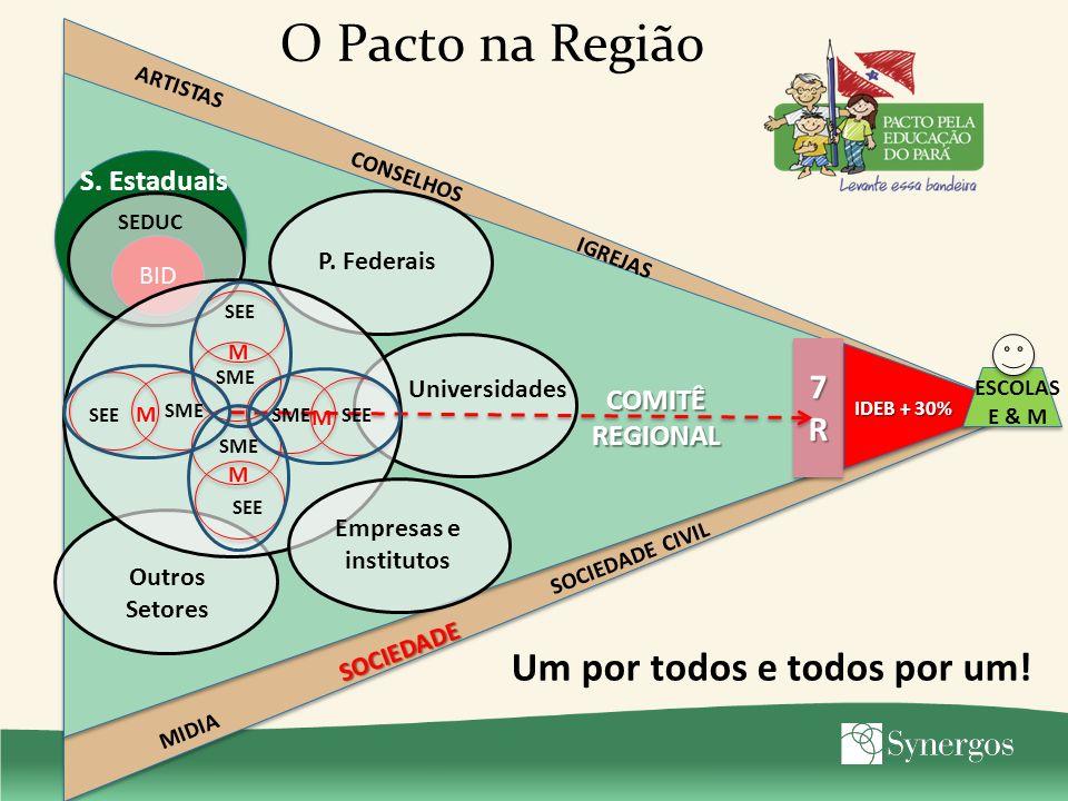 O Pacto na Região Um por todos e todos por um! 7R S. Estaduais COMITÊ
