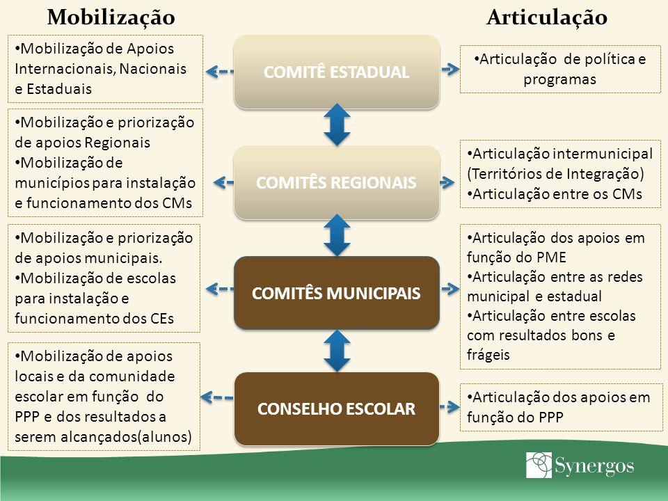 Articulação de política e programas