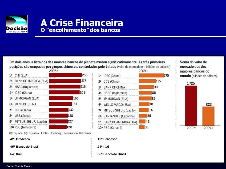 A Crise Financeira O encolhimento dos bancos
