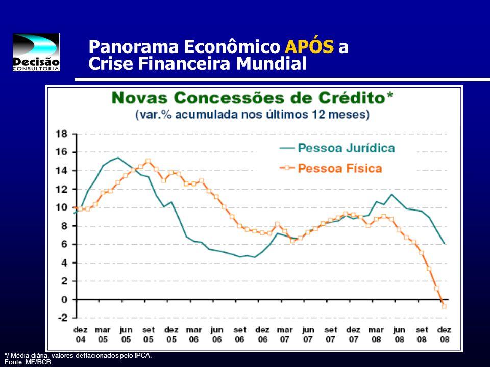 Panorama Econômico APÓS a Crise Financeira Mundial