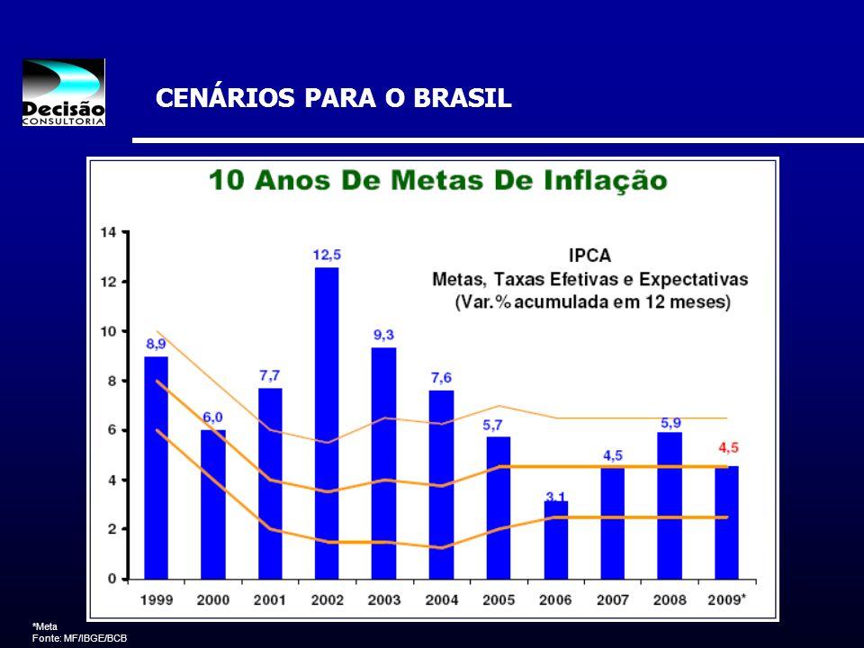 CENÁRIOS PARA O BRASIL *Meta Fonte: MF/IBGE/BCB