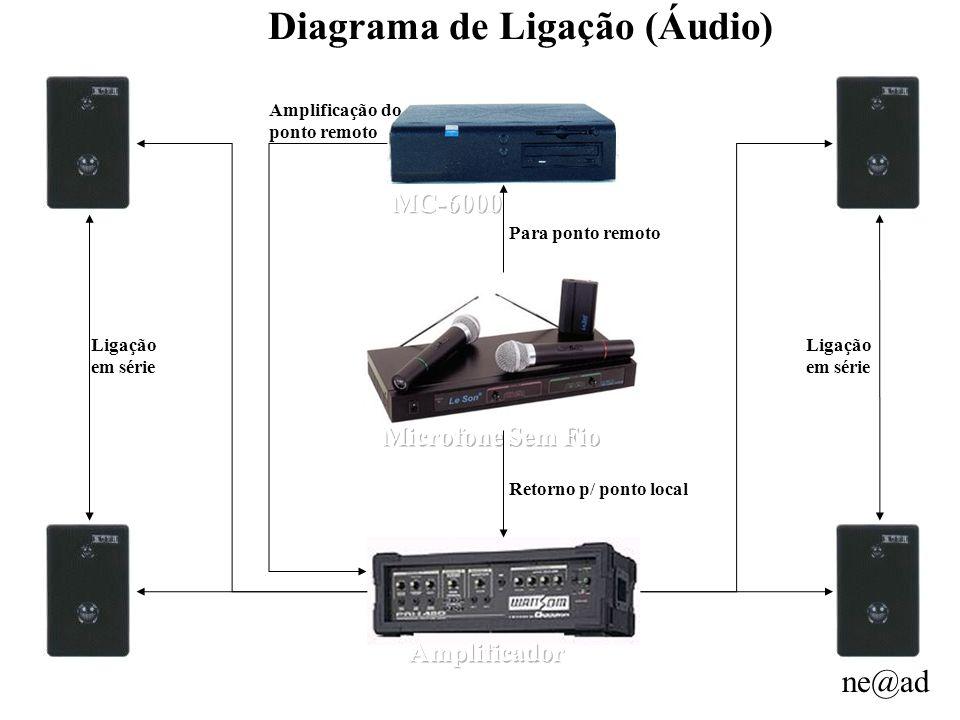 Diagrama de Ligação (Áudio)