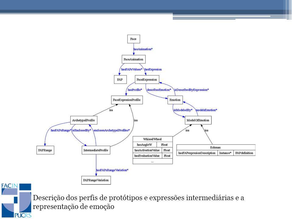 Descrição dos perfis de protótipos e expressões intermediárias e a representação de emoção