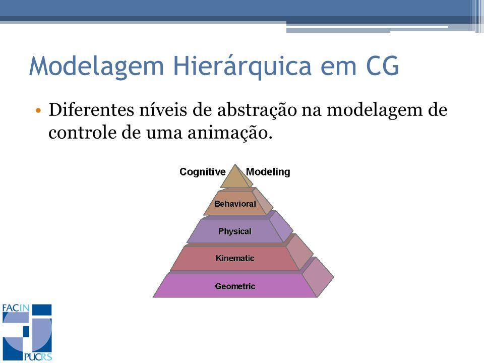Modelagem Hierárquica em CG