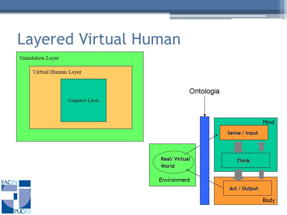 Layered Virtual Human Ontologia