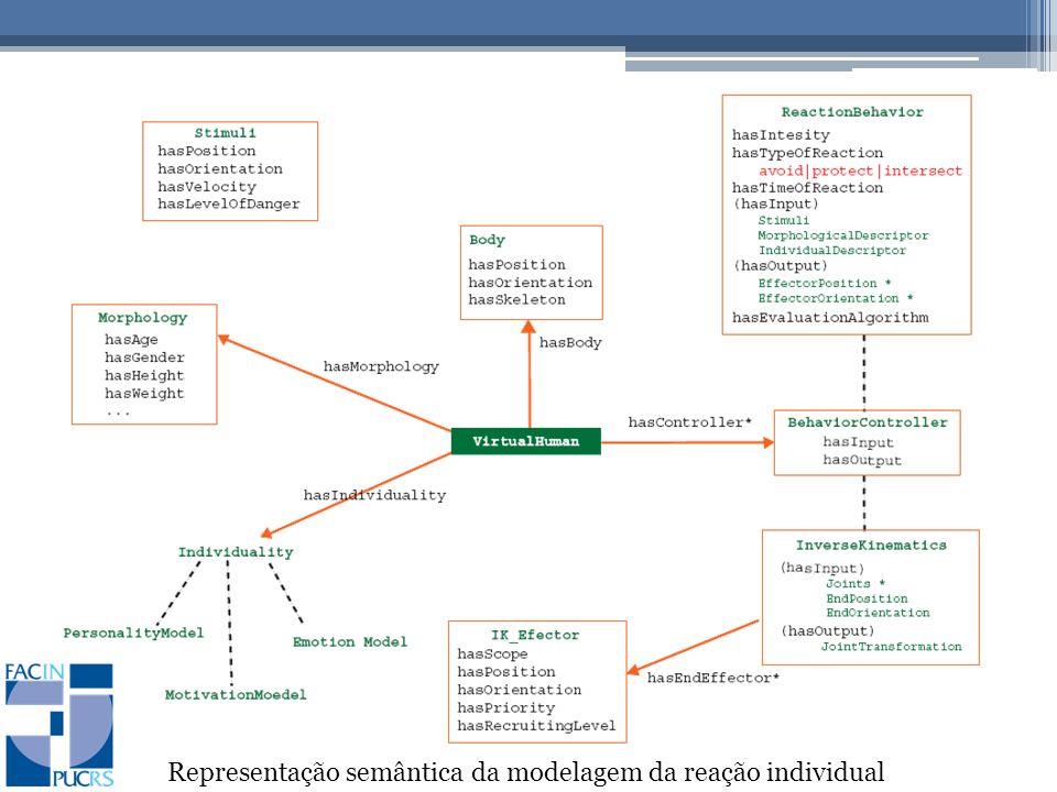 Representação semântica da modelagem da reação individual