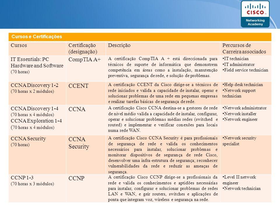 CCENT CCNA CCNP CompTIA A+ Cursos Certificação (designação) Descrição