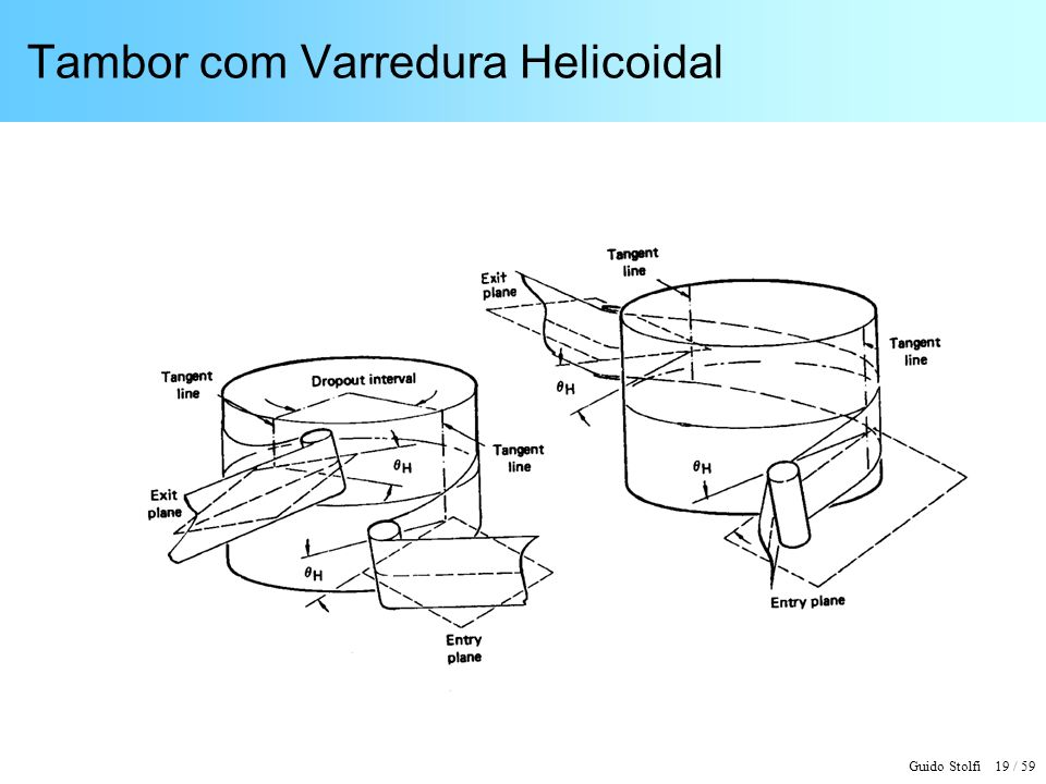 Tambor com Varredura Helicoidal