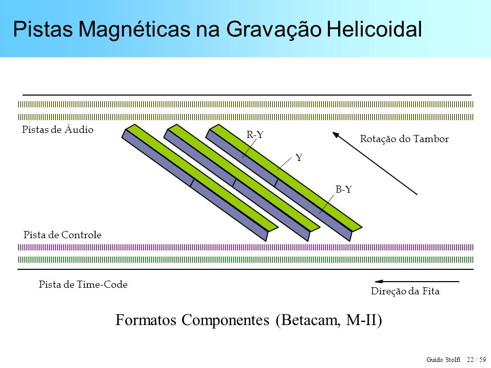 Pistas Magnéticas na Gravação Helicoidal