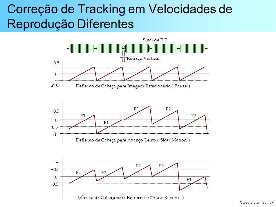 Correção de Tracking em Velocidades de Reprodução Diferentes
