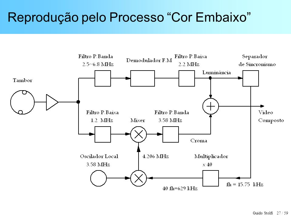 Reprodução pelo Processo Cor Embaixo