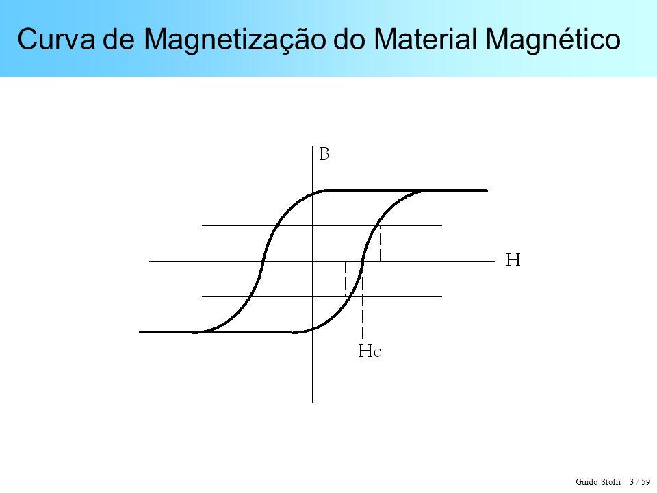 Curva de Magnetização do Material Magnético