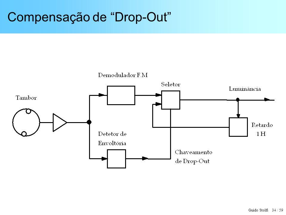 Compensação de Drop-Out