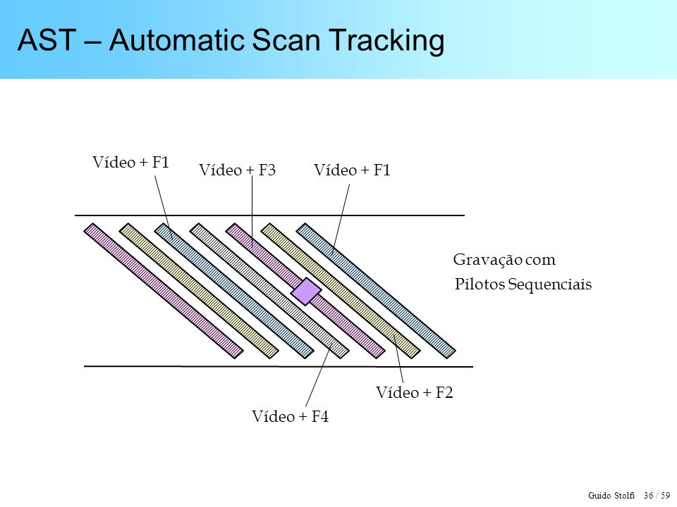 AST – Automatic Scan Tracking