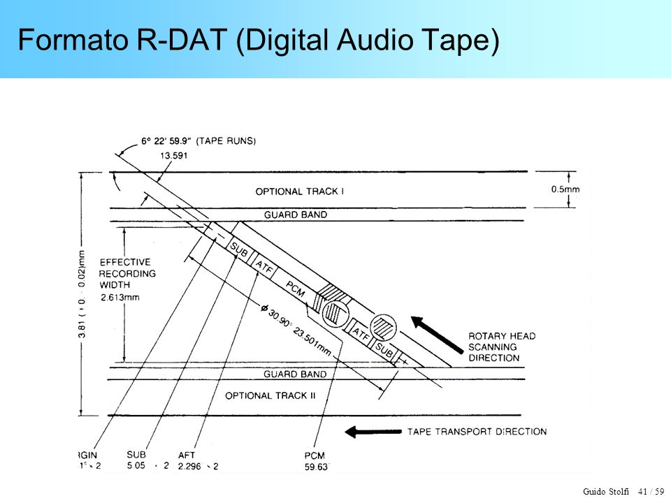 Formato R-DAT (Digital Audio Tape)