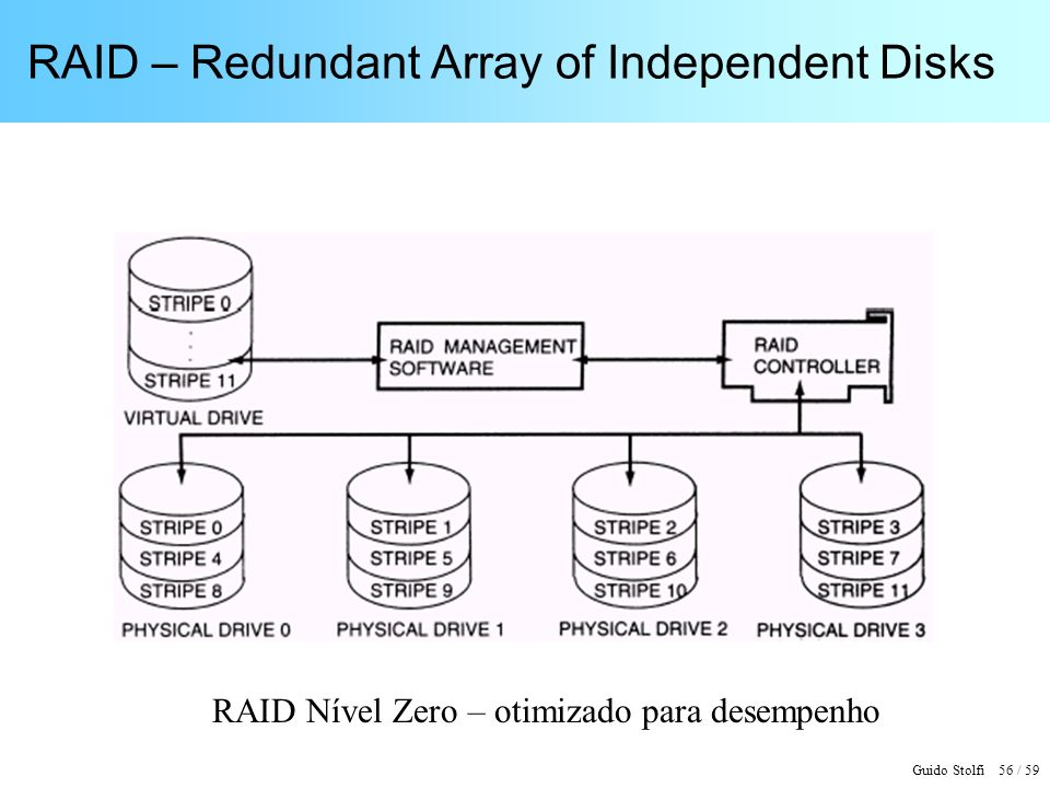 RAID – Redundant Array of Independent Disks