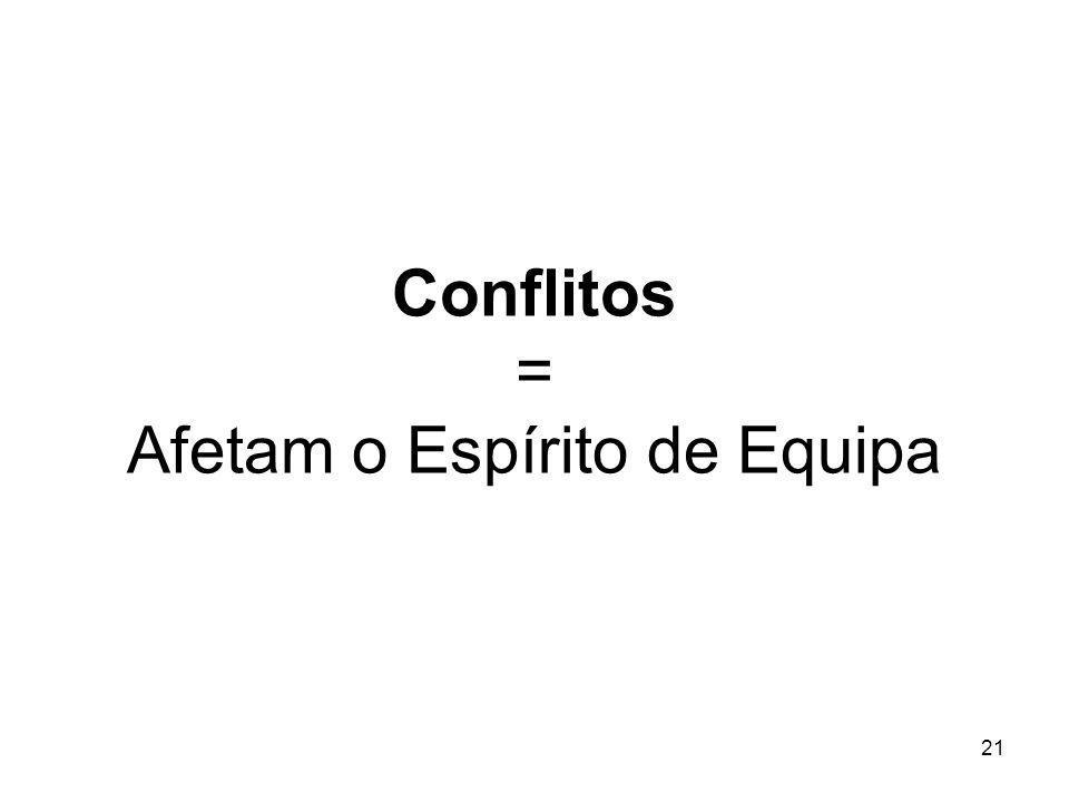 Conflitos = Afetam o Espírito de Equipa