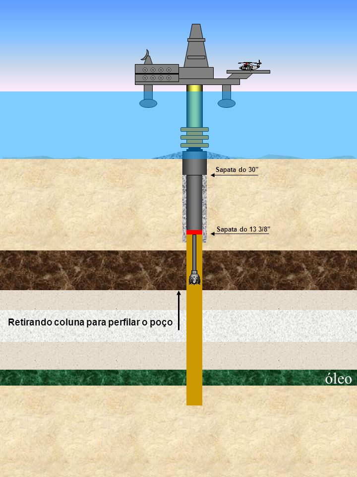 Retirando coluna para perfilar o poço