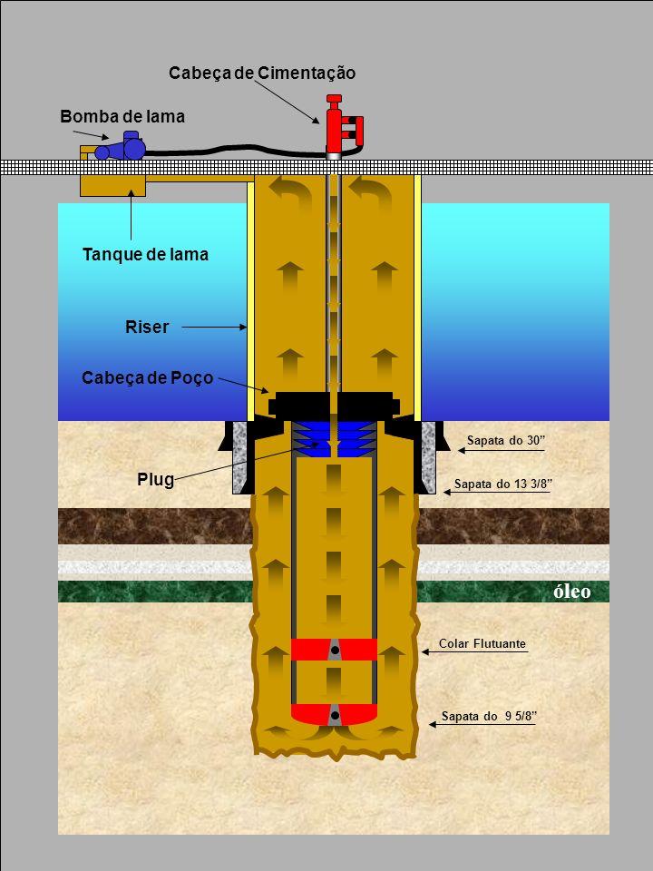 óleo Cabeça de Cimentação Bomba de lama Tanque de lama Riser