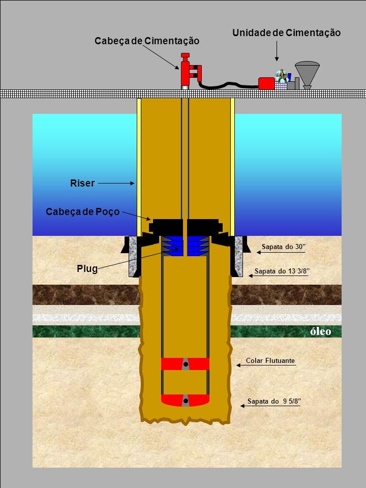 óleo Unidade de Cimentação Cabeça de Cimentação Riser Cabeça de Poço