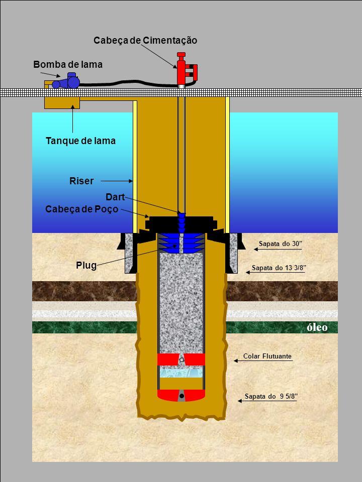óleo Cabeça de Cimentação Bomba de lama Tanque de lama Riser Dart