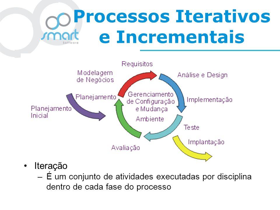 Processos Iterativos e Incrementais