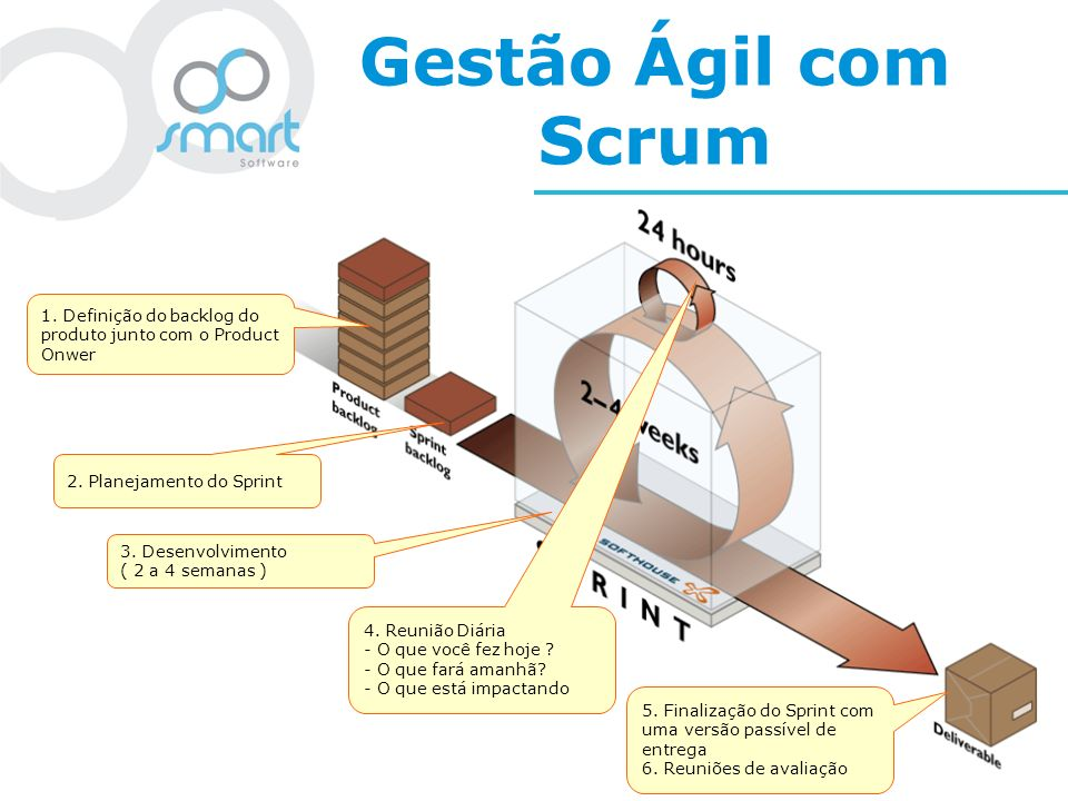 Gestão Ágil com Scrum 1. Definição do backlog do produto junto com o Product Onwer. 2. Planejamento do Sprint.