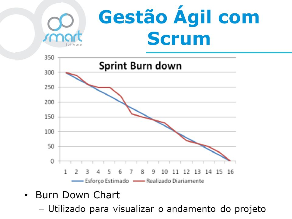 Gestão Ágil com Scrum Burn Down Chart