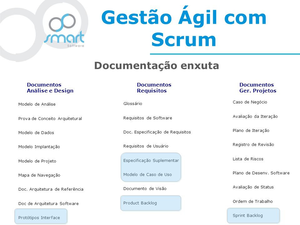 Gestão Ágil com Scrum Documentação enxuta Documentos Análise e Design
