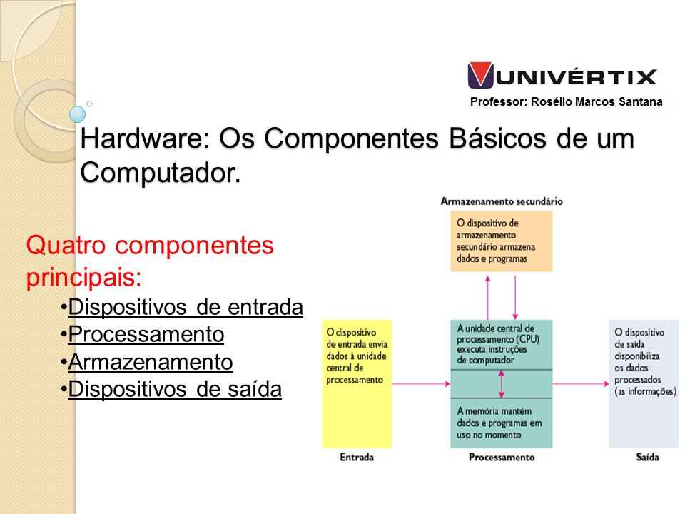 Hardware: Os Componentes Básicos de um Computador.