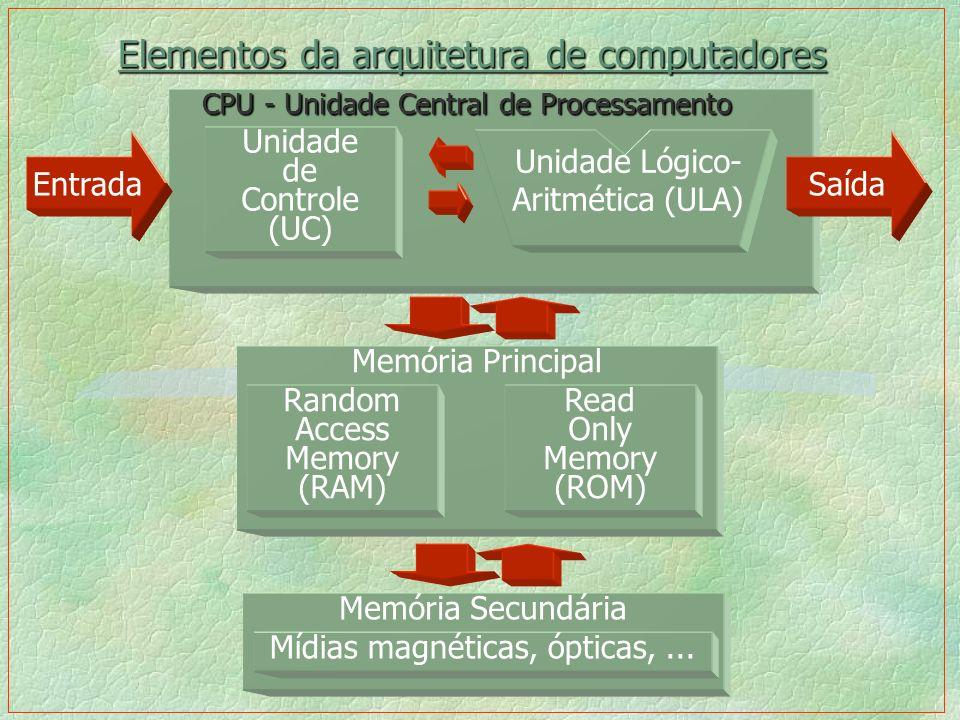 Elementos da arquitetura de computadores