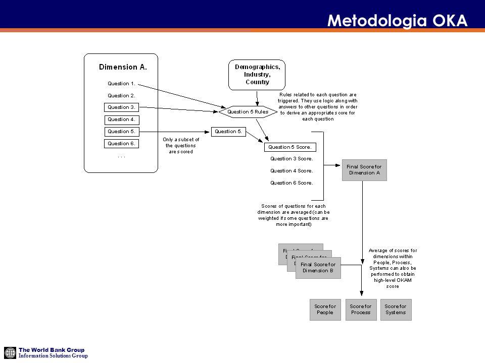 Metodologia OKA