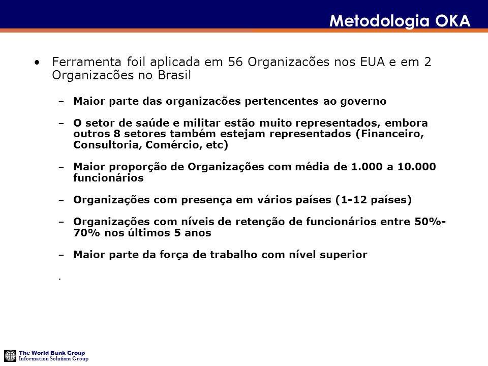 Metodologia OKA Ferramenta foil aplicada em 56 Organizacões nos EUA e em 2 Organizacões no Brasil.