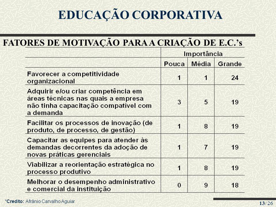 EDUCAÇÃO CORPORATIVA FATORES DE MOTIVAÇÃO PARA A CRIAÇÃO DE E.C.'s