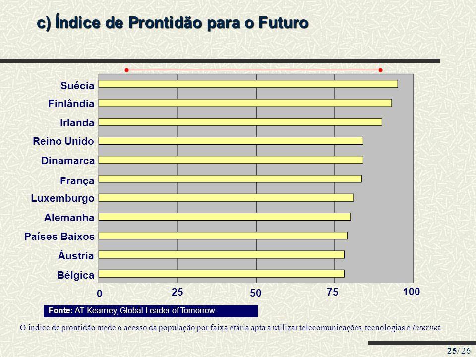 c) Índice de Prontidão para o Futuro