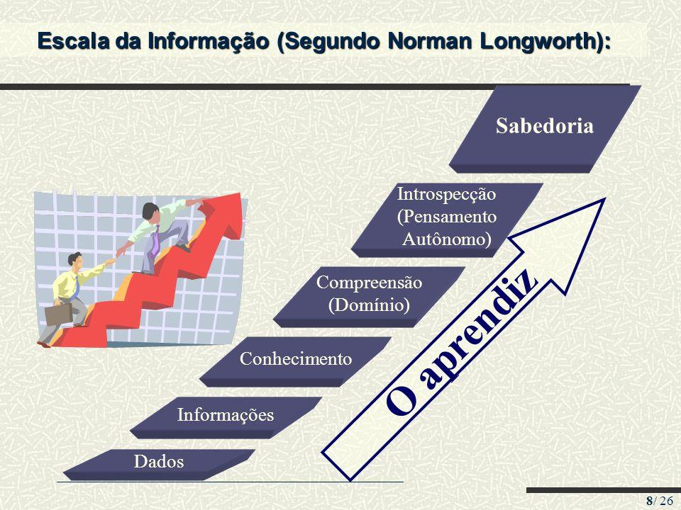 Escala da Informação (Segundo Norman Longworth):