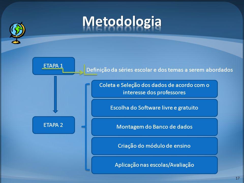 Metodologia ETAPA 1. Definição da séries escolar e dos temas a serem abordados.