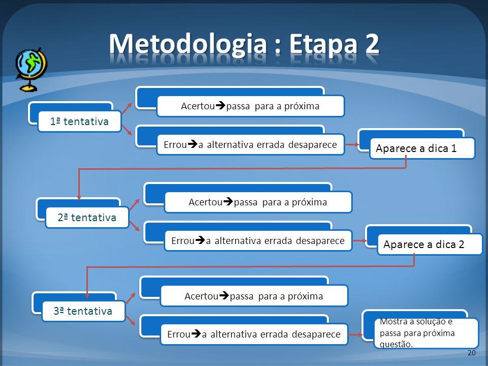 Metodologia : Etapa 2 1ª tentativa Aparece a dica 1 2ª tentativa