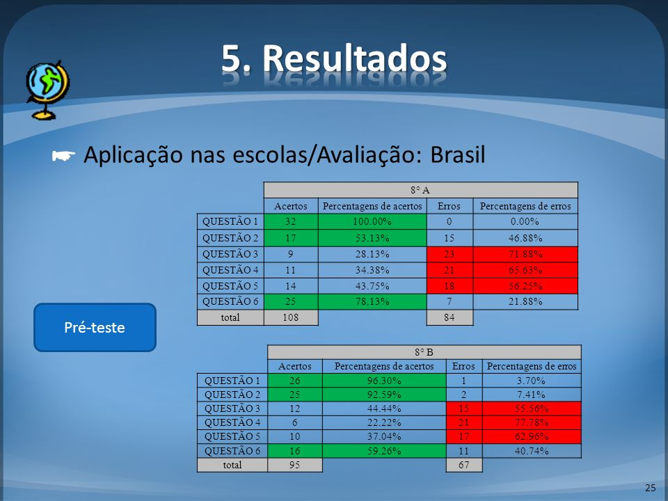 5. Resultados ☛ Aplicação nas escolas/Avaliação: Brasil Pré-teste