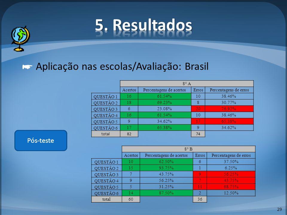 5. Resultados ☛ Aplicação nas escolas/Avaliação: Brasil Pós-teste